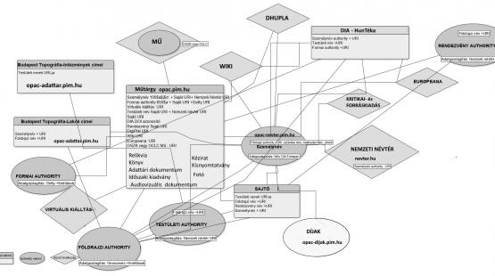 PIM gyűjtemények és adatbázisok